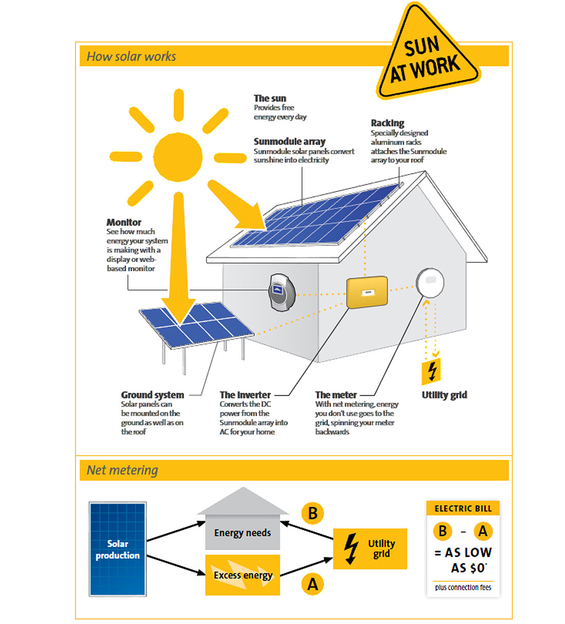 What Is Solar Energy How It Works Panels Systems Circuit Diagram Of Inverter For Home Does A Do